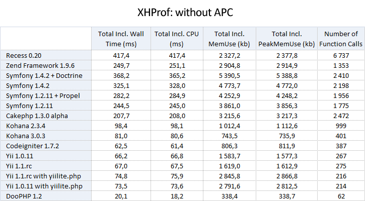 1_xhprof_without_apc