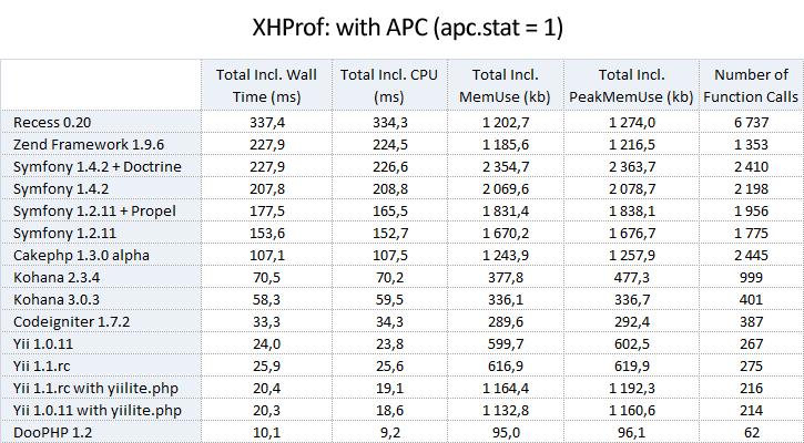 2_xhprof_with_apc