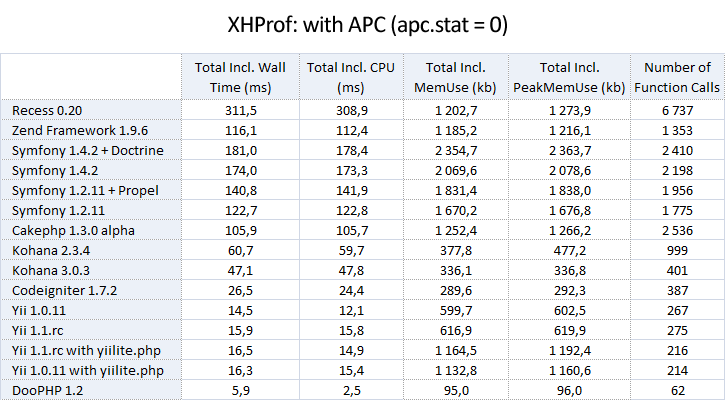3_xhprof_with_apc_stat_eq_0