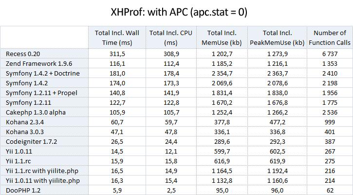 3_xhprof_with_apc_stat_eq_0