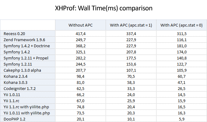4_xhprof_wall_time_comparison