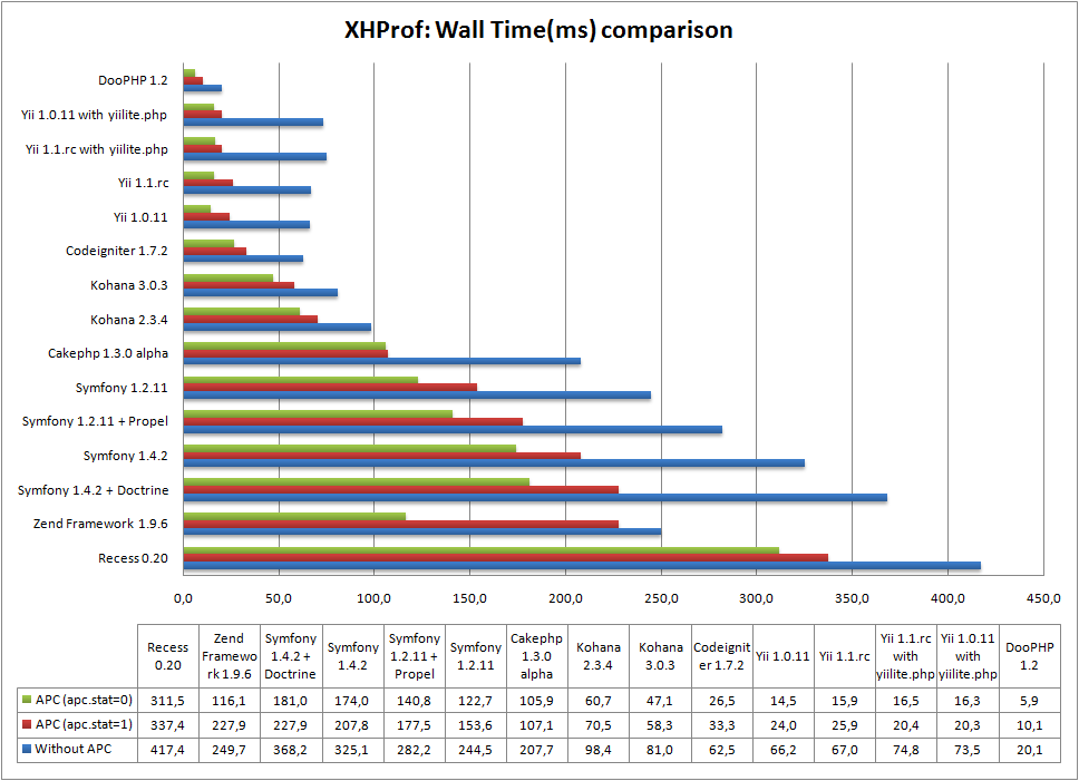 5_xhprof_wall_time_comparison_graph_2